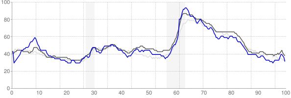 Bowling Green, Kentucky monthly unemployment rate chart
